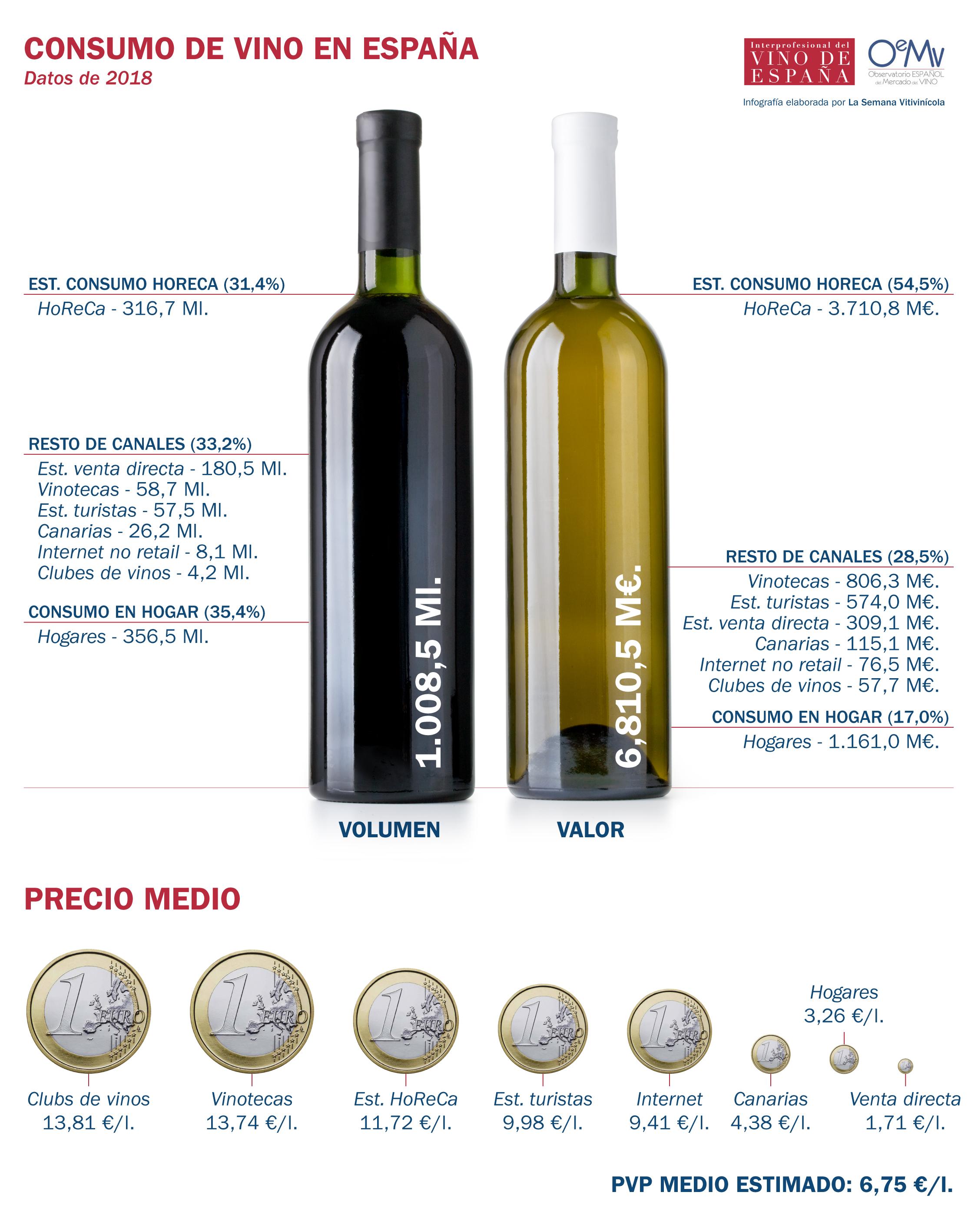 El consumo de vino en España gana terreno en canales cada vez más complejos y diversificados. Radiografía del consumo de vino en España Previo Crisis COVID-19